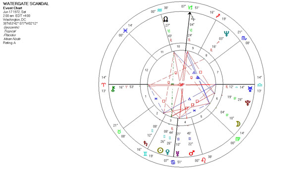 Mundane Astrology Chart Horoscope for the Watergate Scandal - June 17, 1972